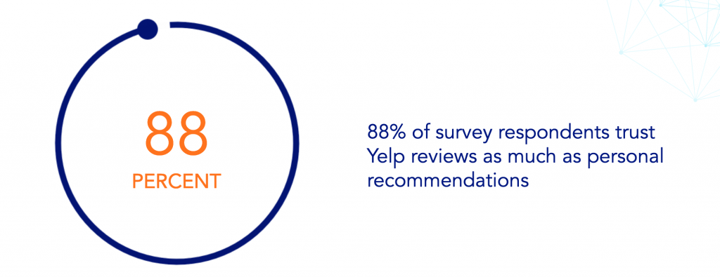 88% of survey respondents trust Yelp reviews as much as personal recommendations