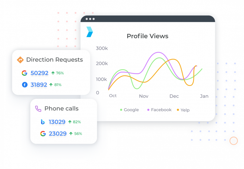 A screenshot of Synup's profile analytics module