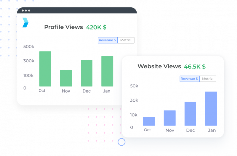 A creenshop of Synup's profile analytics module