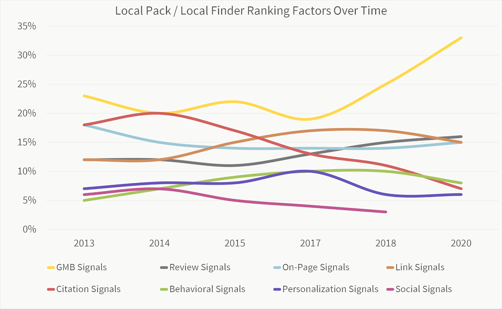 Local-Pack-Finder-Ranking-Factors-Over-Time-2